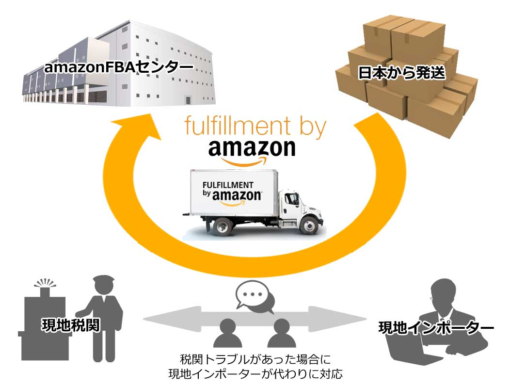 AmazonFBAインポーターとは
