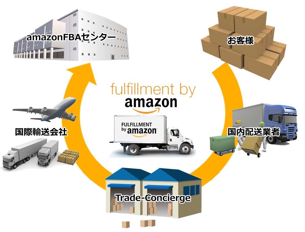 AmazonFBA発送代行サービスとは